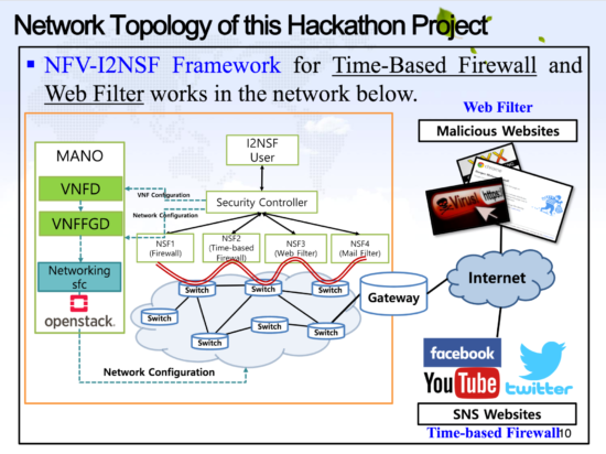 Interface to Network Security Functions (I2NSF) Framework