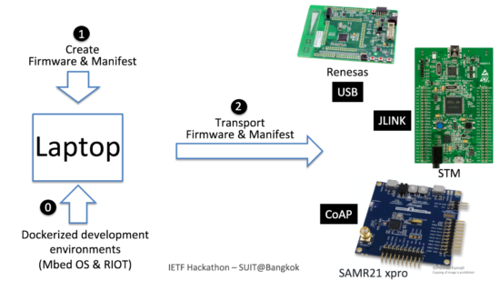 SUIT: Software Updates for IoT