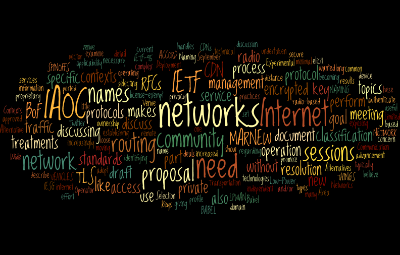 IETF95 BoF Wordle